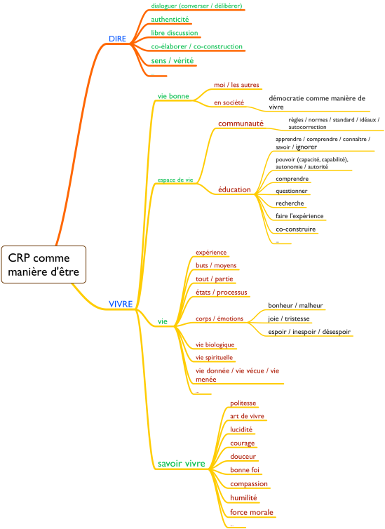 CRP comme manière d'être 2.png